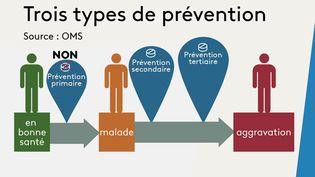 """Plus d'un million de Français prennent chaque jour de l'aspirine dans le but de se prémunir contre un AVC ou un infarctus. Sur le plateau du 19/20, jeudi 14 octobre, le Dr Damien Mascret réfute cette idée : cette """"prévention primaire"""" peut être néfaste. (CAPTURE ECRAN FRANCE 3)"""