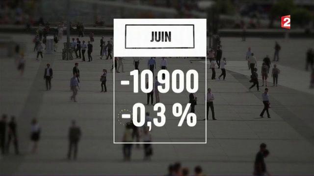 Le chômage repart à la baisse