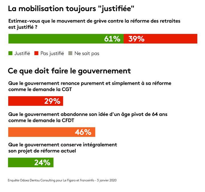 Enquête Odoxa Dentsu Consulting pour franceinfo et Le Figaro (FRANCEINFO)