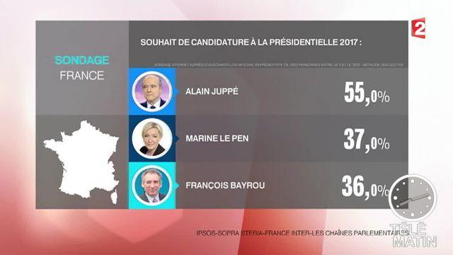 Présidentielle: Alain Juppé, le Pen et Valls désirés, pas Sarkozy ni Hollande