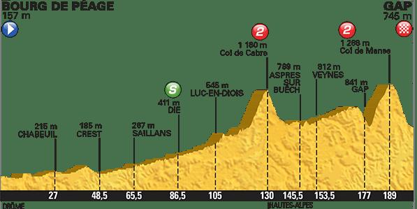 Le profil de la 16e étape du Tour de France
