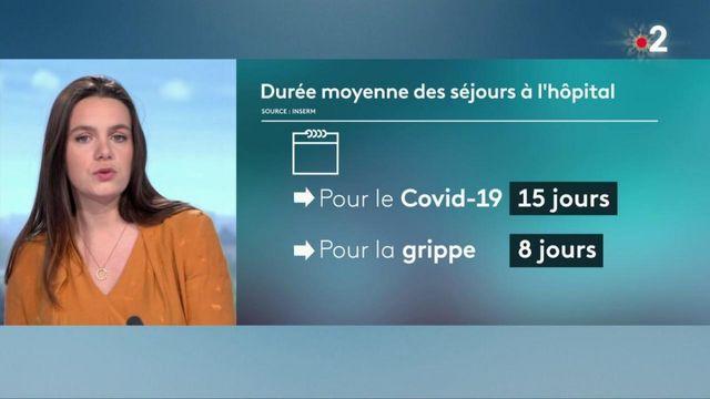 Santé : le Covid-19 tue plus que la grippe saisonnière
