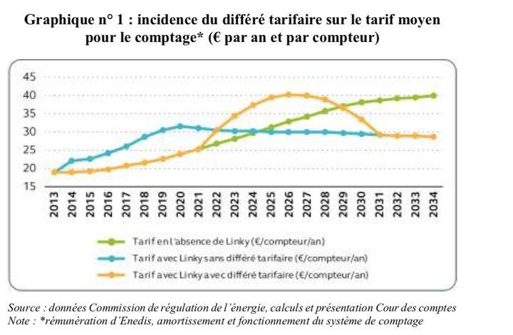Evolution des tarifs moyen pour le comptage de la consommation électrique, selon trois hypothèses (en l'absence de Linky, sans différé tarifaire, et avec différé tarifaire). (COUR DES COMPTES)