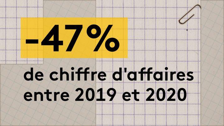Entre 2019 et 2020, le chiffre d'affaires du principal restaurant de Cédric Lavignac, Hyde Park, a été divisé par deux, passant de 1,8 million d'euros à 960 000 euros. (JESSICA KOMGUEN / FRANCEINFO)