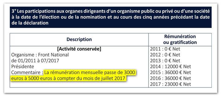 Extrait de la déclaration d'intérêts et d'activités de Marine Le Pen auprès de la HATVP en octobre 2017. (Document de la Haute Autorité pour la transparence de la vie publique (HATVP))
