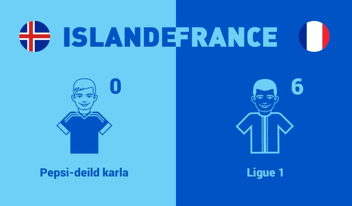 Aucun joueur de la sélection islandaise ne joue dans le championnat local, en équipe de France 6 joueurs jouent en Ligue 1.