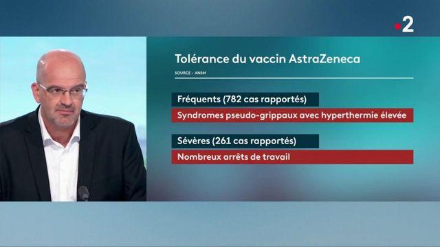 Covid-19 : quelle est l'efficacité du vaccin d'AstraZeneca ?