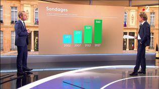La France bat des records avec son nombre de partis politiques, plus de 590 partis politiques, et un de plus avec Édouard Philippe. Le pays bat aussi le record du nombre de sondages. (Capture d'écran France 2)