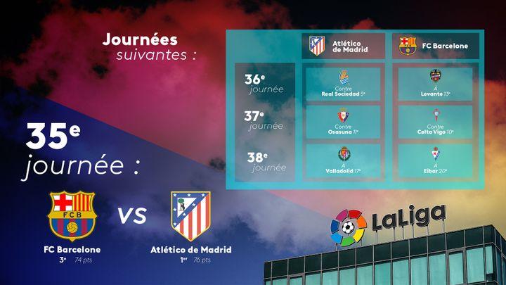 Deux points séparent le FC Barcelone, 3e, et l'Atlético de Madrid, leader, alors que 12 points sont encore en jeu lors des quatre dernières journées du championnat d'Espagne. (FLORIAN PARISOT / FRANCEINFO SPORT)