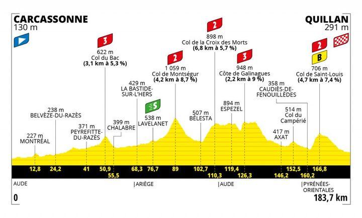 Le profil de la 14e étape entre Carcassonne et Quillan. (TOUR DE FRANCE / ASO)