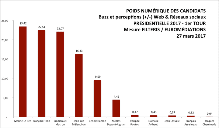 L'étude sur les intentions de vote à la présidentielle réalisée par Filteris, le 27 mars 2017. (Filteris/Facebook)
