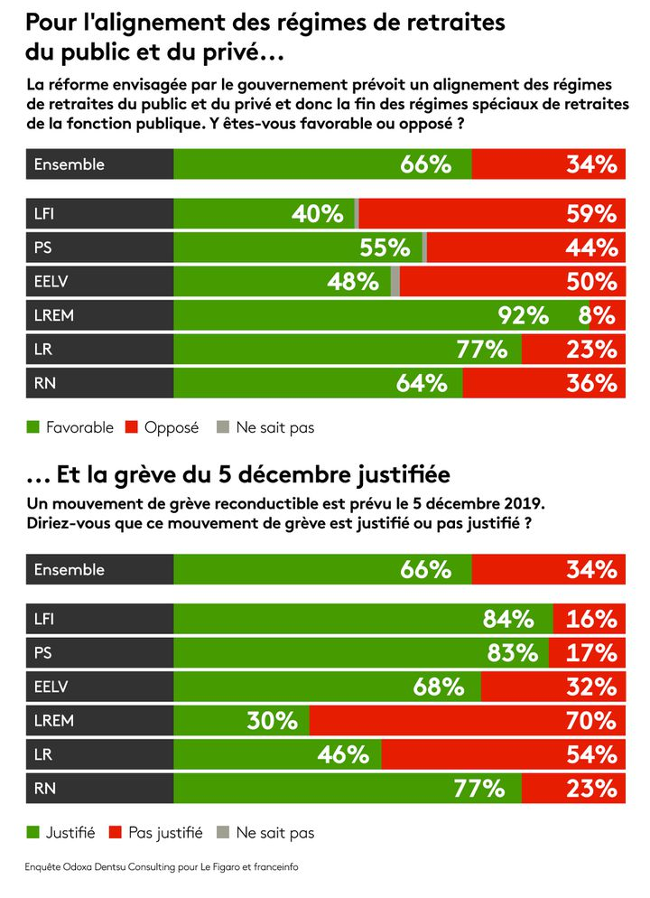 "Sondage Odoxa-Dentsu Consulting pour ""Le Figaro"" et franceinfo, 28 novembre 2019. (FRANCEINFO / RADIOFRANCE)"