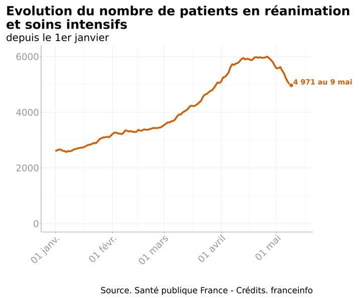 Evolution dunombre de malades du Covid-19 dans les services de réanimation, depuis le 1er janvier 2021. (FRANCEINFO)
