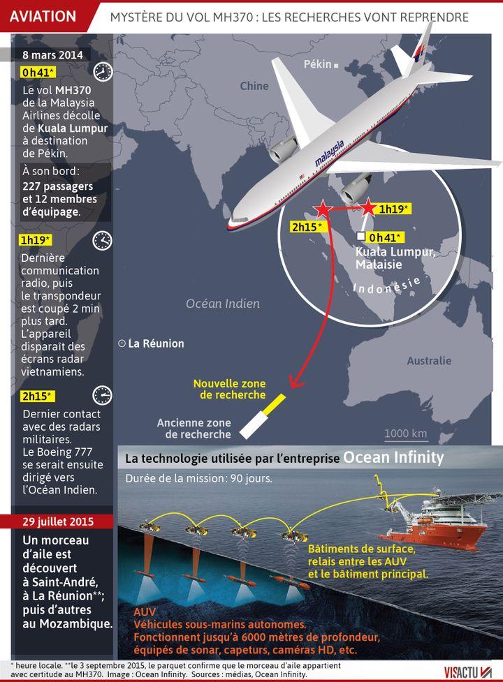 Disparition du vol MH370 : les recherches vont reprendre. (VISACTU)