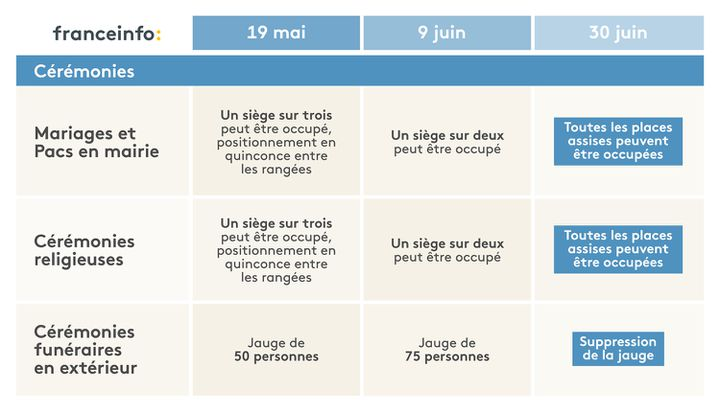 L'agenda du déconfinement pour les cérémonies. (ELLEN LOZON / FRANCEINFO)