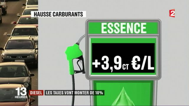 Diesel : les taxes vont monter de 10%