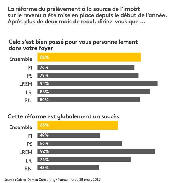 """Résultat du sondage Odoxa-Dentsu Consulting pour franceinfo et """"Le Figaro"""" du 28 mars 2019 sur le prélèvement à la source. (STEPHANIE BERLU / RADIO FRANCE)"""