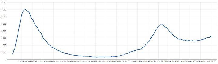 Evolution du nombre de patients Covid hospitalisés en réanimation en France depuis mars 2020. (GEODES)