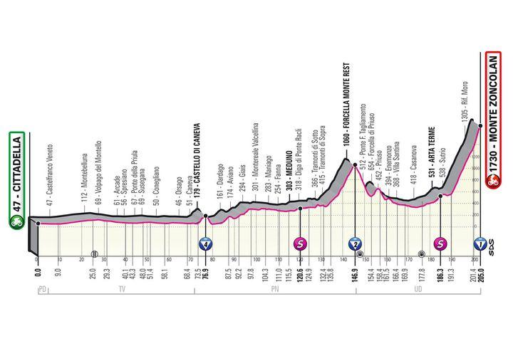 Le profil de la 14e étape du Tour d'Italie (Giro d'Italia)