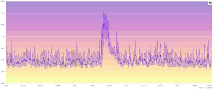 La mesure du bruit rue de la Ferronnerie, dans le 1er arrondissement de Paris, le 28 mars 2020 entre 19h35 et 20h25. (BRUITPARIF)