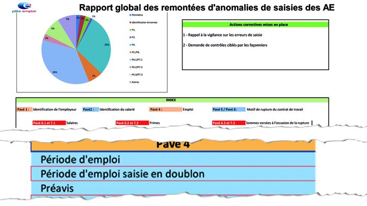 Pôle emploi reconnait dans un rapport interne la saisie en doublon, à l'origine de nombreuses erreurs. (Cellule investigation / Radio France)