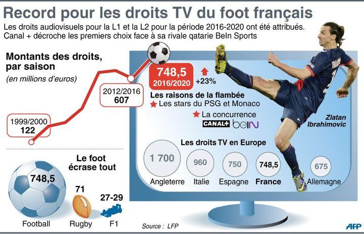 Evolution du montant des droits TV du foot français.