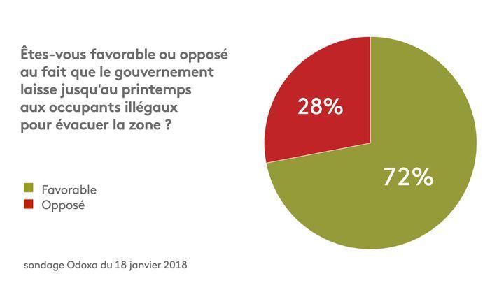 Source : sondage Odoxa du 18 janvier 2018. (FRANCEINFO)