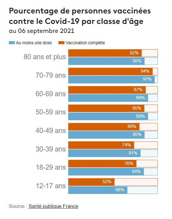 Pourcentage de personnes vaccinées contre le Covid-19 par classe d'âge au 06 septembre 2021, selon les données de Santé publique France. (FRANCEINFO)