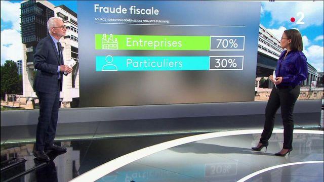 Fraude fiscale : l'Etat récupère 7,8 milliards d'euros en 2020