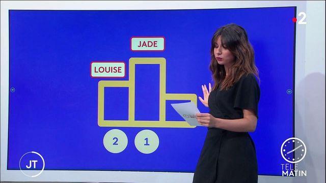 Palmarès des prénoms : Jade détrône Emma, Léo dépasse Gabriel
