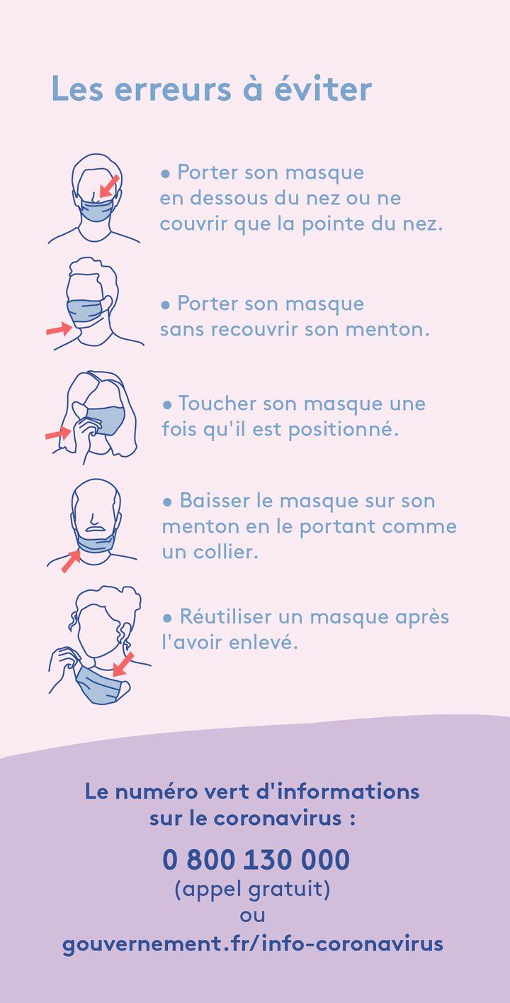 Les erreurs à ne pas commettre avec son masque. (AWA SANE / FRANCE INFO)