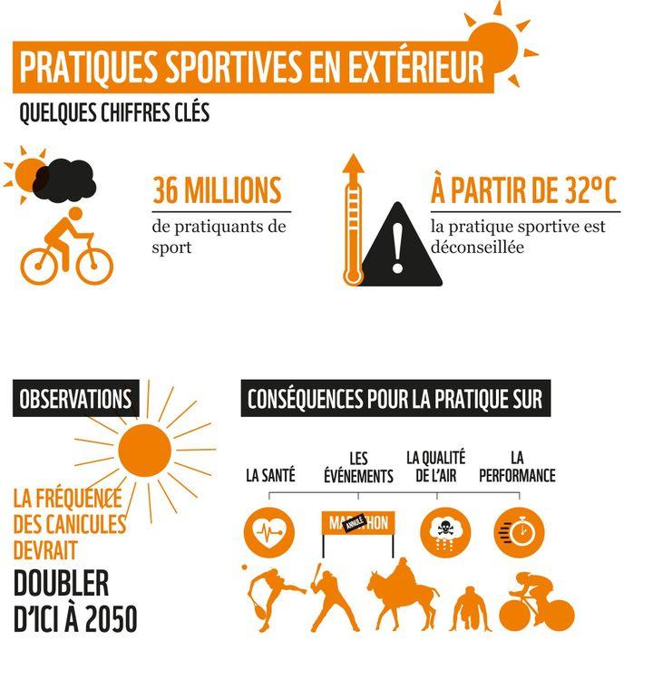 Selon un rapport de WWF France, publié mardi 6 juillet 2021, le dérèglement climatique devrait avoir d''importantes conséquences sur la pratique sportive. (WWF France)
