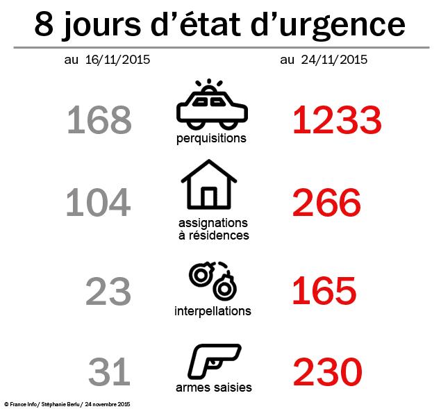 (Perquisitions, assigantions à résidence, interpellations et saisies d'armes, durant les 8 premiers jours de l'état d'urgence © France Info)