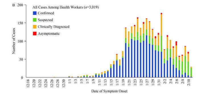 Evolution du nombre de cas de coronavirus en Chine entre le 18 décembre et le 10 février, selon l'étude duCentre chinois de contrôle et prévention des maladies. (FRANCEINFO)