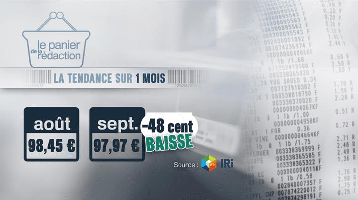 Entre août et septembre 2013, le panier moyen a perdu 48 centimes. (FRANCE 3 / IRI)