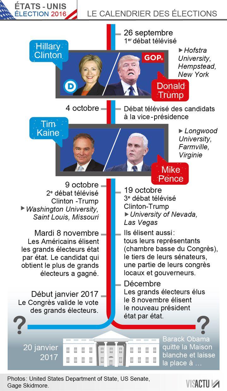 Etats-Unis : le calendrier des élections (Visactu)