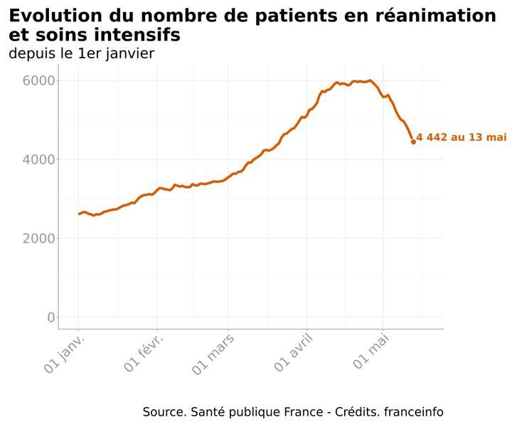 Infographie représentant le nombre de patients atteints du Covid-19 dans les services de réanimation et soins intensifs. (FRANCEINFO)