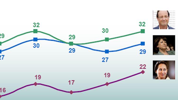 Evolution des candidats PS au premier tour selon Ipsos (Ipsos)