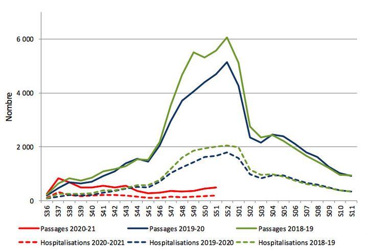 Passages aux urgences et hospitalisations pour bronchiolite en France métropolitaine des enfants de moins de 2 ans, entre 2018 et 2020. (SANTE PUBLIQUE FRANCE)