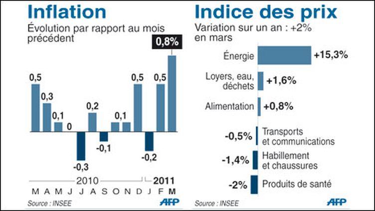 Inflation en mars en France (Insee) (AFP)