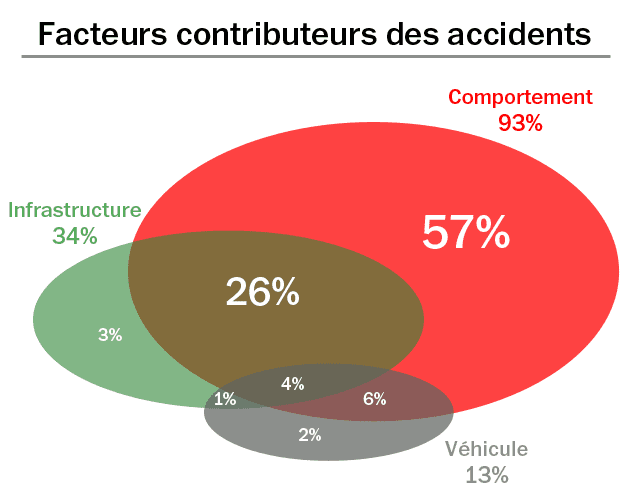 (Facteurs contributeurs des accidents © PIARC Road Safety Manual, 2003)