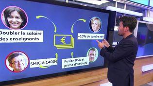 À six mois de la prochaine élection présidentielle, la thématique du pouvoir d'achat s'invite dans la campagne des différents candidats. Quentin Bérichel, journaliste à France Télévisions, aborde ce sujet sur le JT du 23h de Franceinfo. (CAPTURE ECRAN / FRANCEINFO)