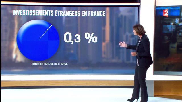Qatar : quel est le poids des investissements du pays en France ?
