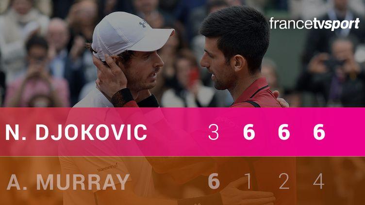 Novak Djokovic triomphe de Andy Murray en finale de Roland-Garros
