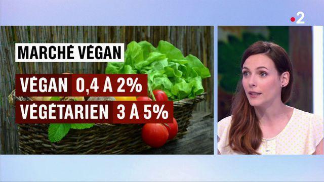 Végétalisme et véganisme : tendance de fond ou simple effet de mode ?