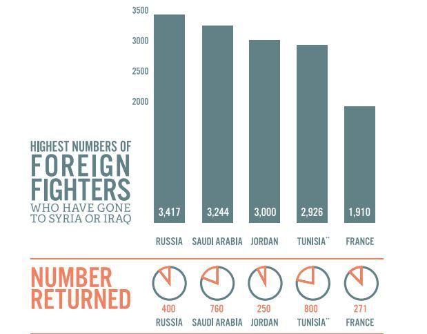 Chiffres sur les combattants étrangers de Daech et sur ceux qui seraient rentrés dans leur pays. (Source Soufan Center) (soufancenter.org)