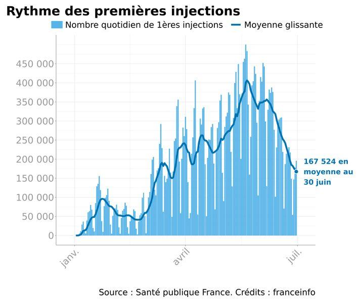 Infographie représentant le nombe quotidien de premières injections et leur moyenne glissante en France, depuis le 1er janvier 2021. (FRANCEINFO)