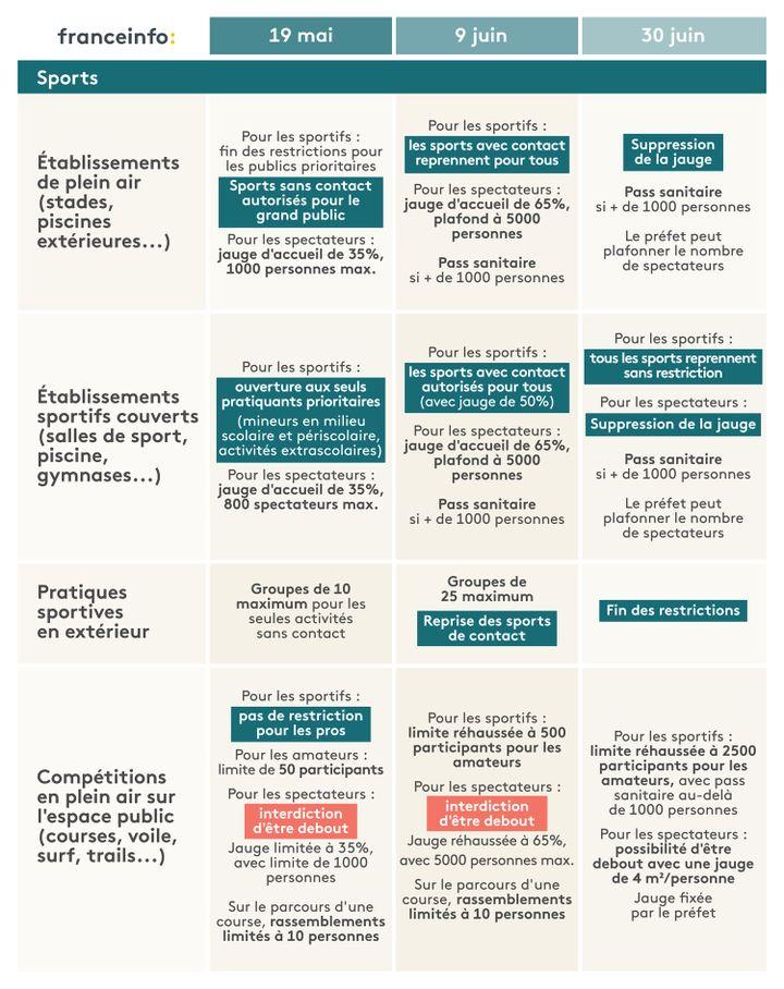 L'agenda du déconfinement pour le secteur du sports. (ELLEN LOZON / FRANCEINFO)