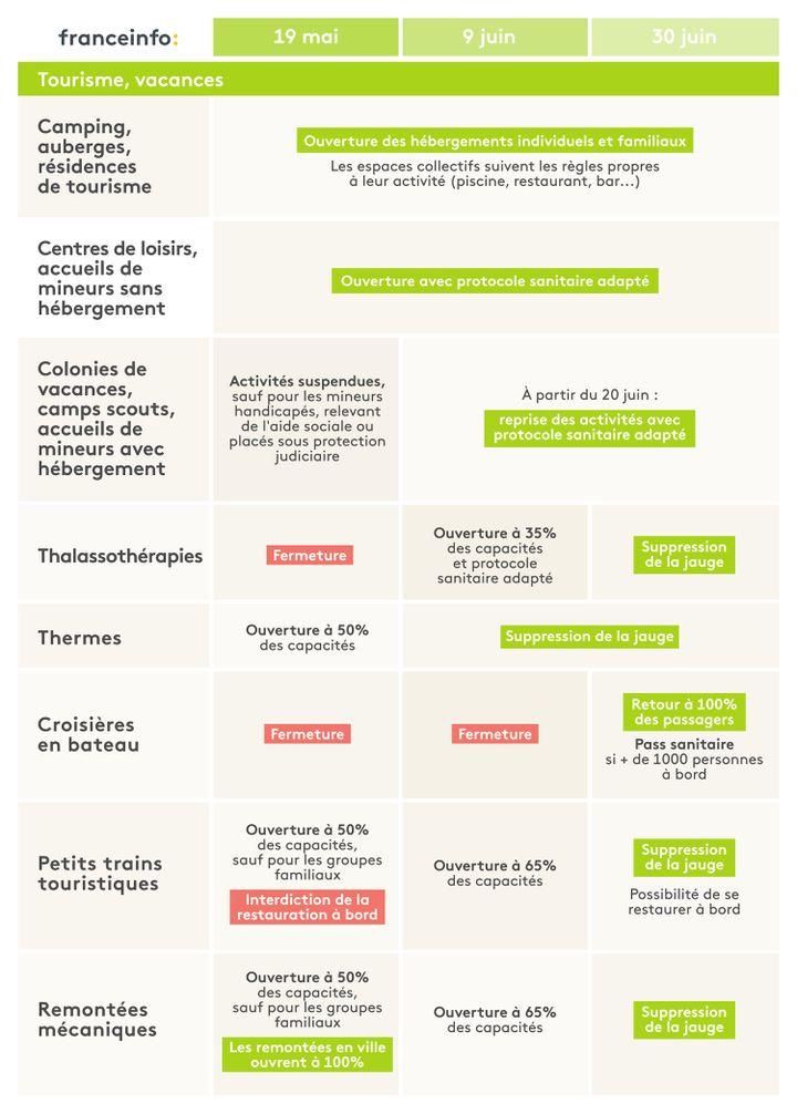 L'agenda du déconfinement pour le secteur du tourisme. (ELLEN LOZON / FRANCEINFO)
