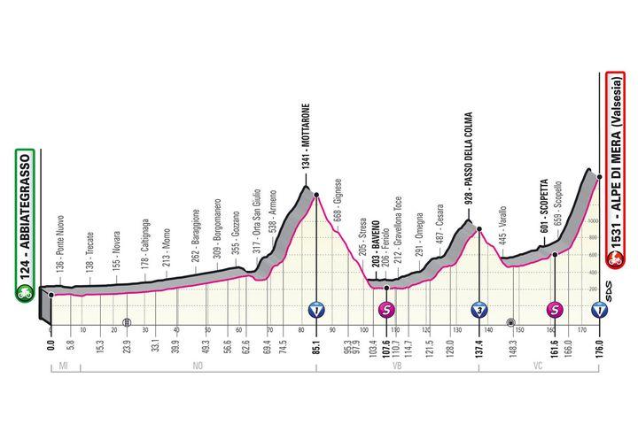 Le profil de la 19e étape du Giro (Giro d'Italia)